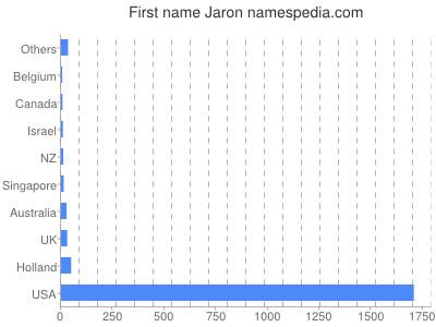 Given name Jaron