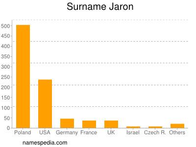 Surname Jaron