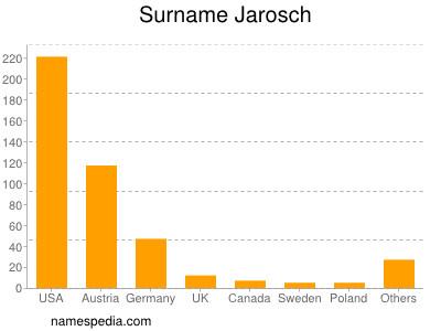 Surname Jarosch