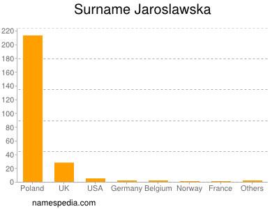 Surname Jaroslawska