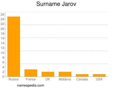 Surname Jarov