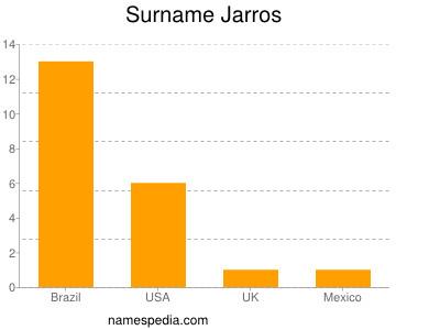 Surname Jarros