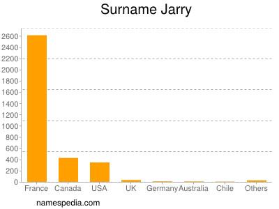 Surname Jarry