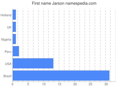 Given name Jarson