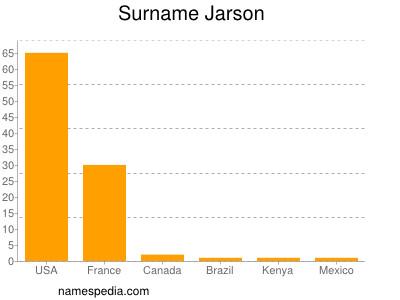 Surname Jarson