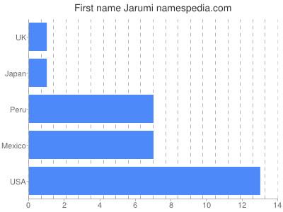 Given name Jarumi