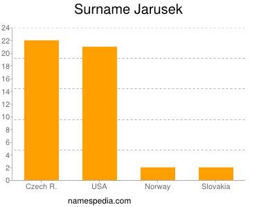Surname Jarusek
