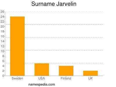 Surname Jarvelin