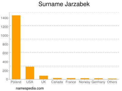 Surname Jarzabek