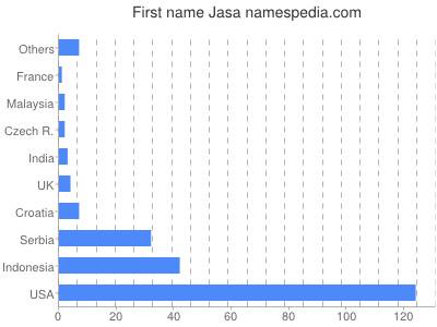 Given name Jasa