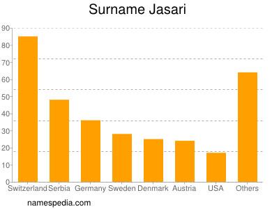 Surname Jasari