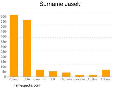 Surname Jasek