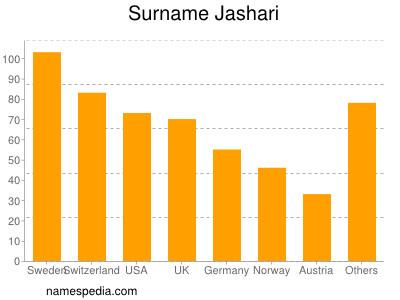 Surname Jashari