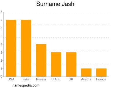 Surname Jashi