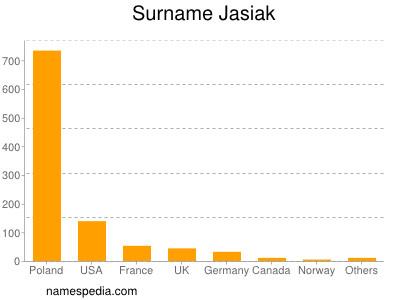 Surname Jasiak