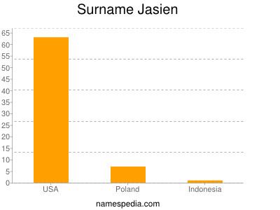 Surname Jasien
