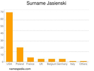 Surname Jasienski