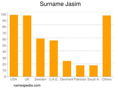 Surname Jasim