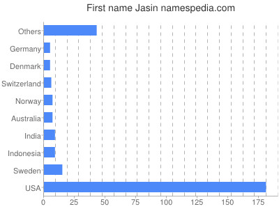 Given name Jasin