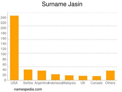 Surname Jasin