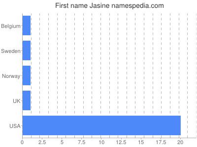 Given name Jasine