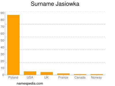 Surname Jasiowka