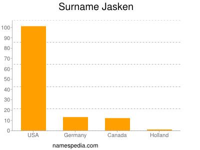 Surname Jasken
