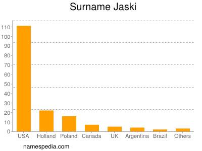 Surname Jaski