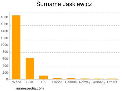 Surname Jaskiewicz