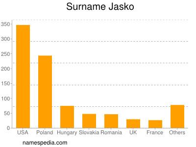 Surname Jasko