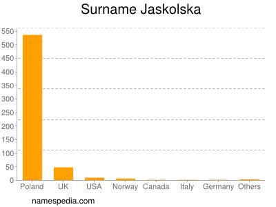 Surname Jaskolska