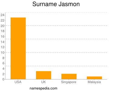 Surname Jasmon
