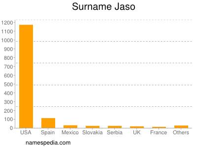 Surname Jaso