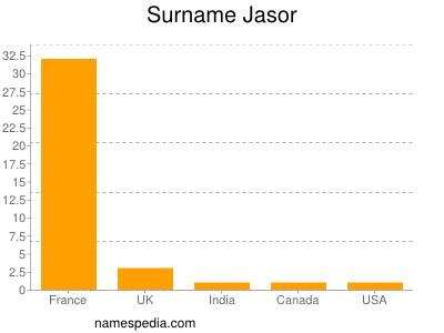Surname Jasor