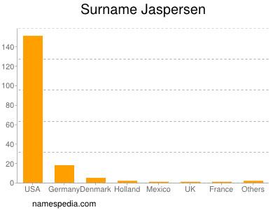 Surname Jaspersen