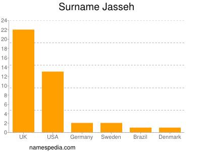Surname Jasseh