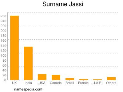 Surname Jassi