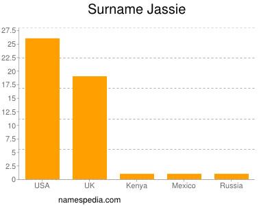 Surname Jassie