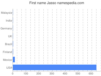 Given name Jasso