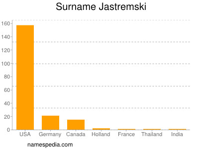 Surname Jastremski