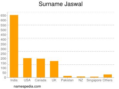 Surname Jaswal