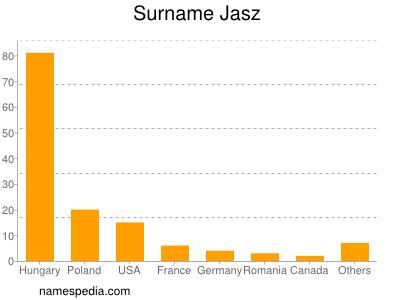 Surname Jasz