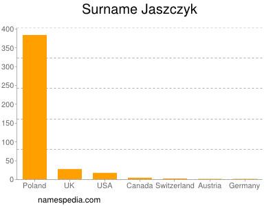 Surname Jaszczyk