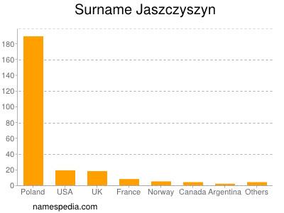 Surname Jaszczyszyn