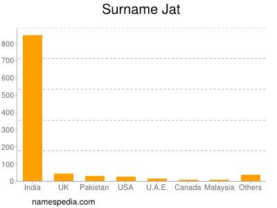Surname Jat