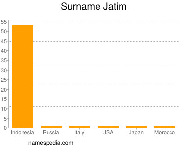 Surname Jatim