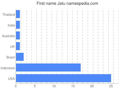 Given name Jatu
