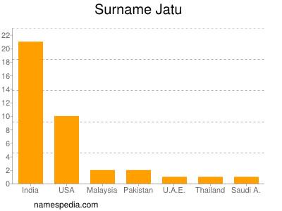Surname Jatu