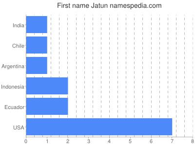 Given name Jatun