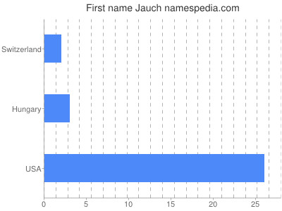 Given name Jauch
